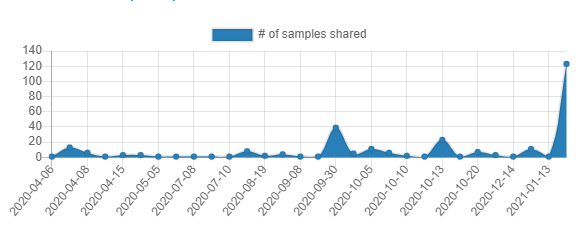 My biggest submission of files to @abuse_ch bazaar to date, 120 samples of #ArkeiStealer and #OskiStealer